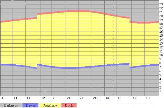 Dawn and dusk times in Tenerife, Spain - Sunrise, sunset, dawn and dusk times graph